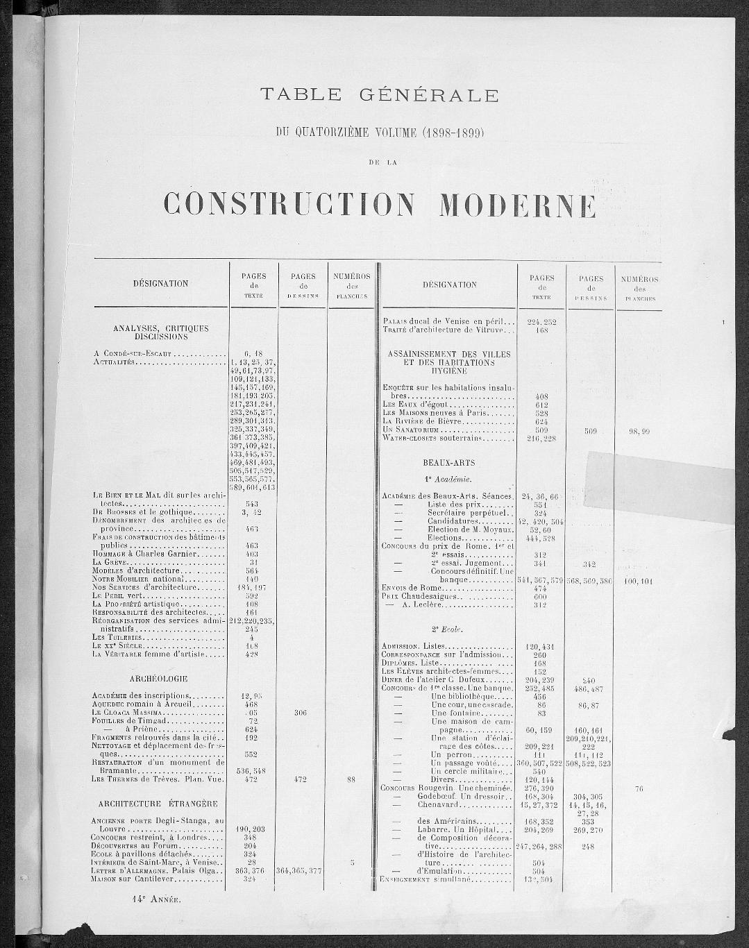 La Construction moderne, Index |